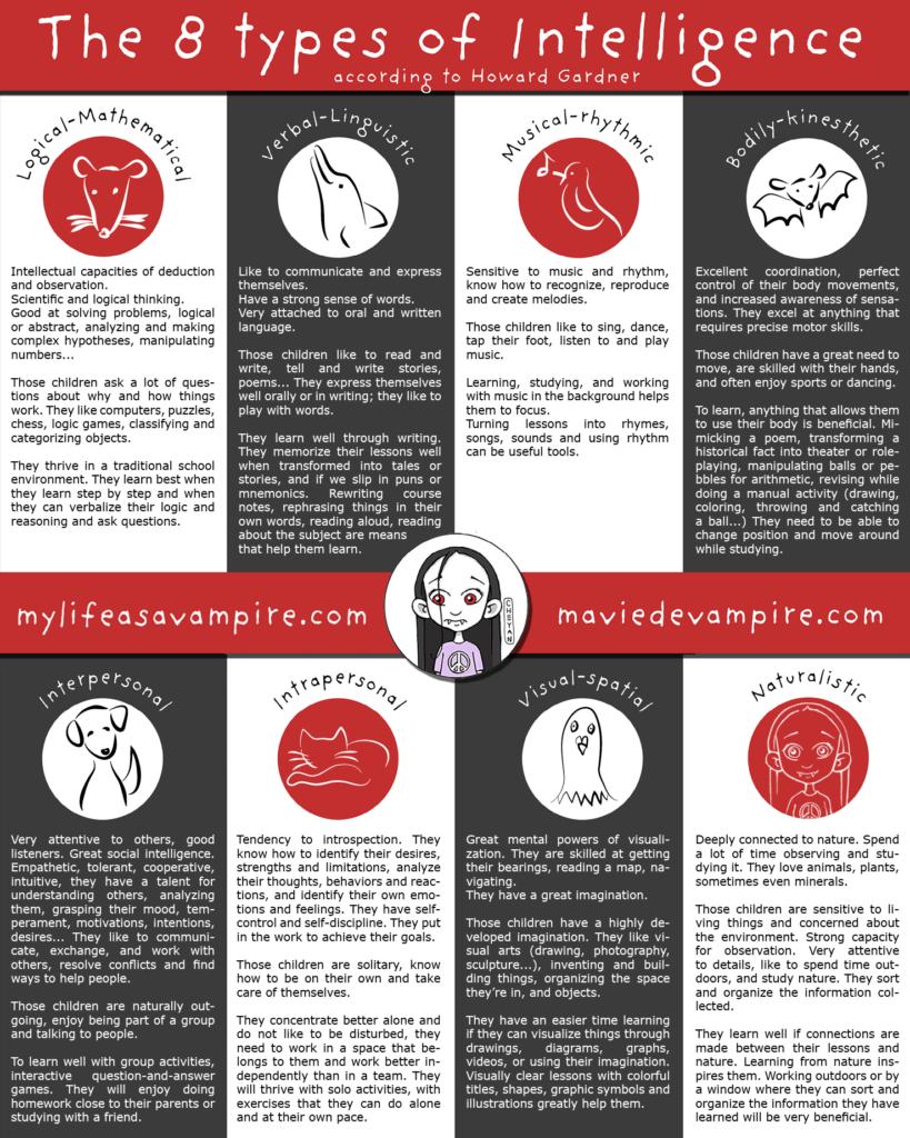 The 8 types of intelligence according to Howard Gardner's theory of Multiple Intelligences.
