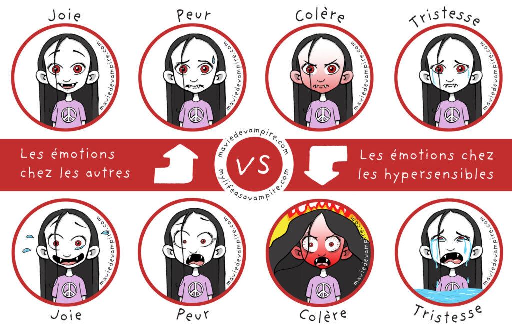 Illustration des émotions ressenties par les hypersensibles sous forme d'un tableau de comparaison d'expressions de visages de Zabeth le vampire